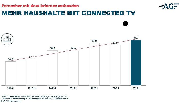 AGF-Connected-TV
