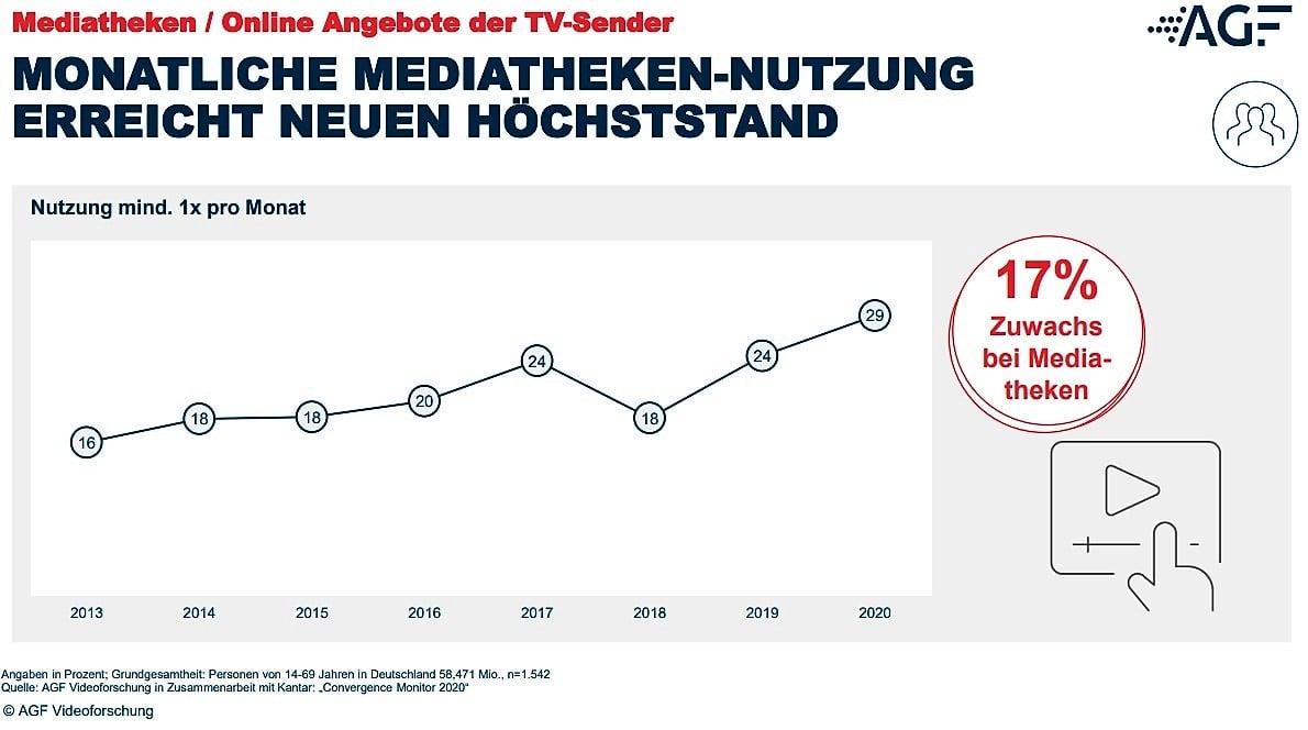 AGF-Mediatheken-Plus