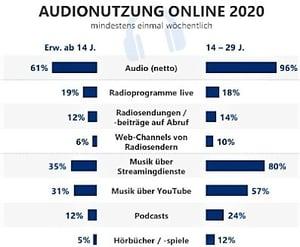 ARD-ZDF-Audio-online