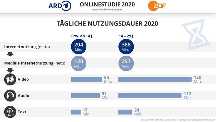 ARD-ZDF-Nutzungsdauer-online