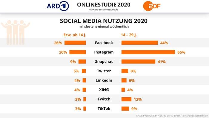 ARD-ZDF-SM-online