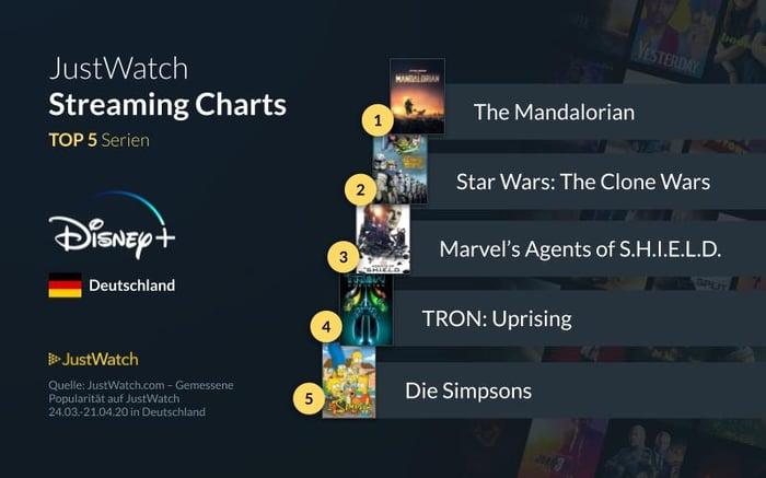 Disney+ title charts Serien DE (002)