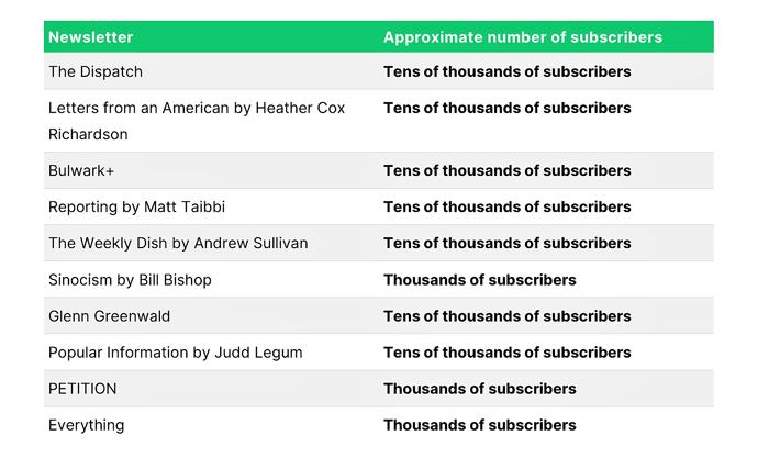 Grafik2_Substack_Newsletter