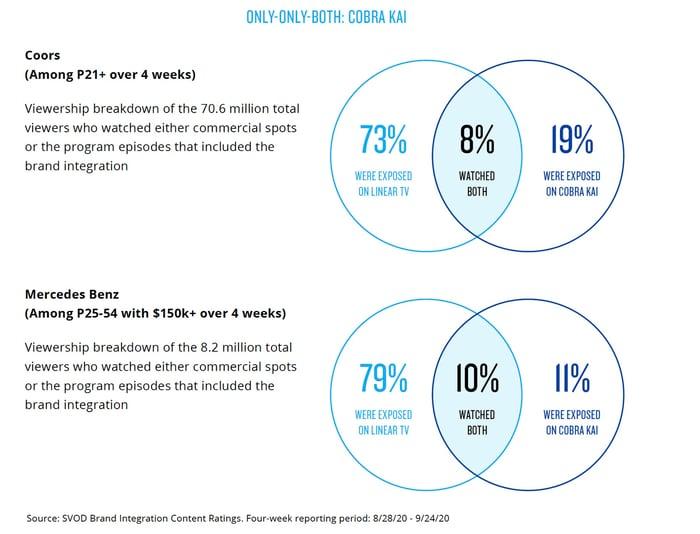 Grafik_3_Nielsen_SVOD_ProductPlacement