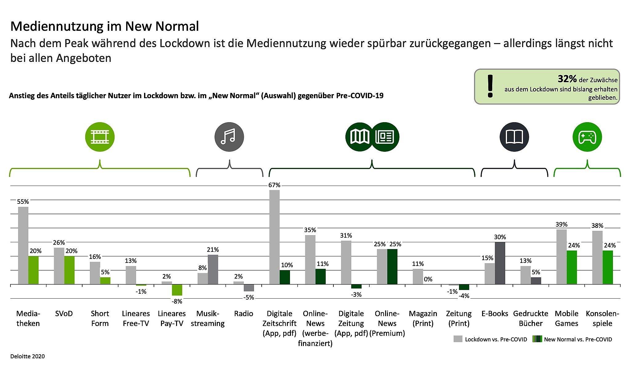 Mediennutzung Deloitte Grafik 1