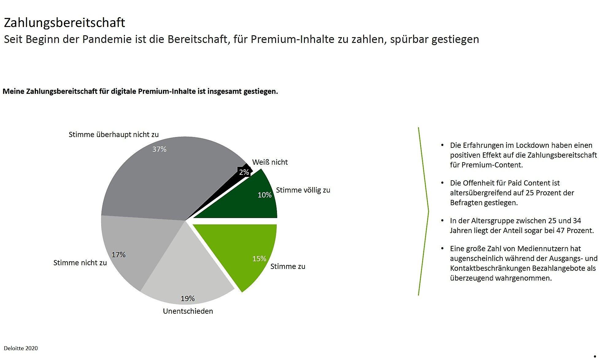 Mediennutzung Deloitte Grafik 3