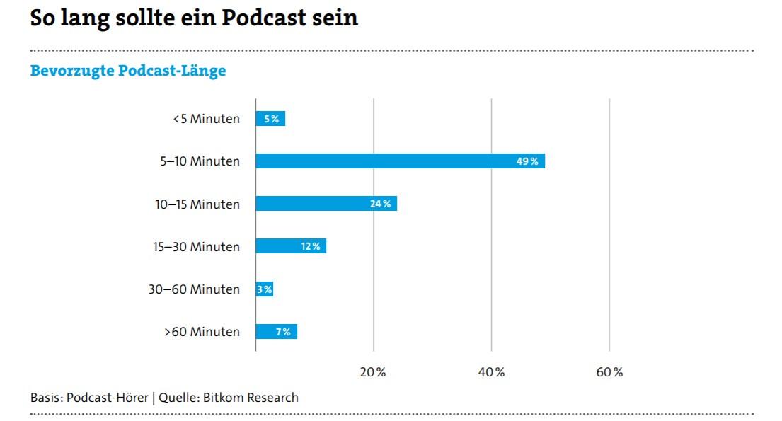 Podcast-Länge-Bitkom