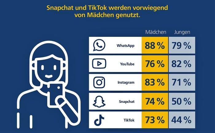 Postbank Jugend-Digitalstudie 2021 Infografik Social Media 2