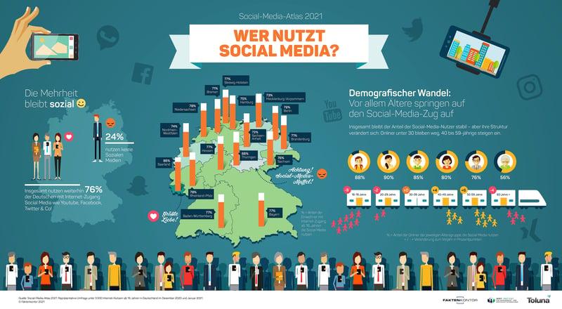 Social-Media-Nutzung-Faktenkontor