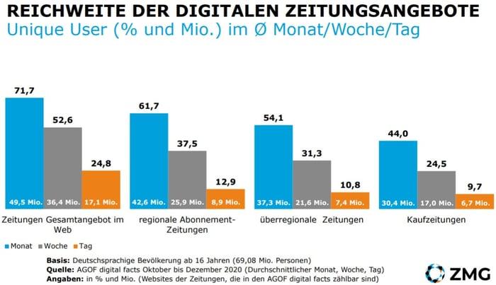 ZMG-Reichweite-Digitale-Zeitungen
