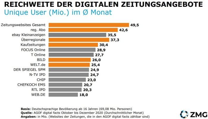 ZMG-Reichweite-Namhafte-Zeitungen