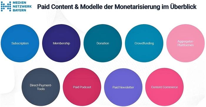 mnb paid content modelle