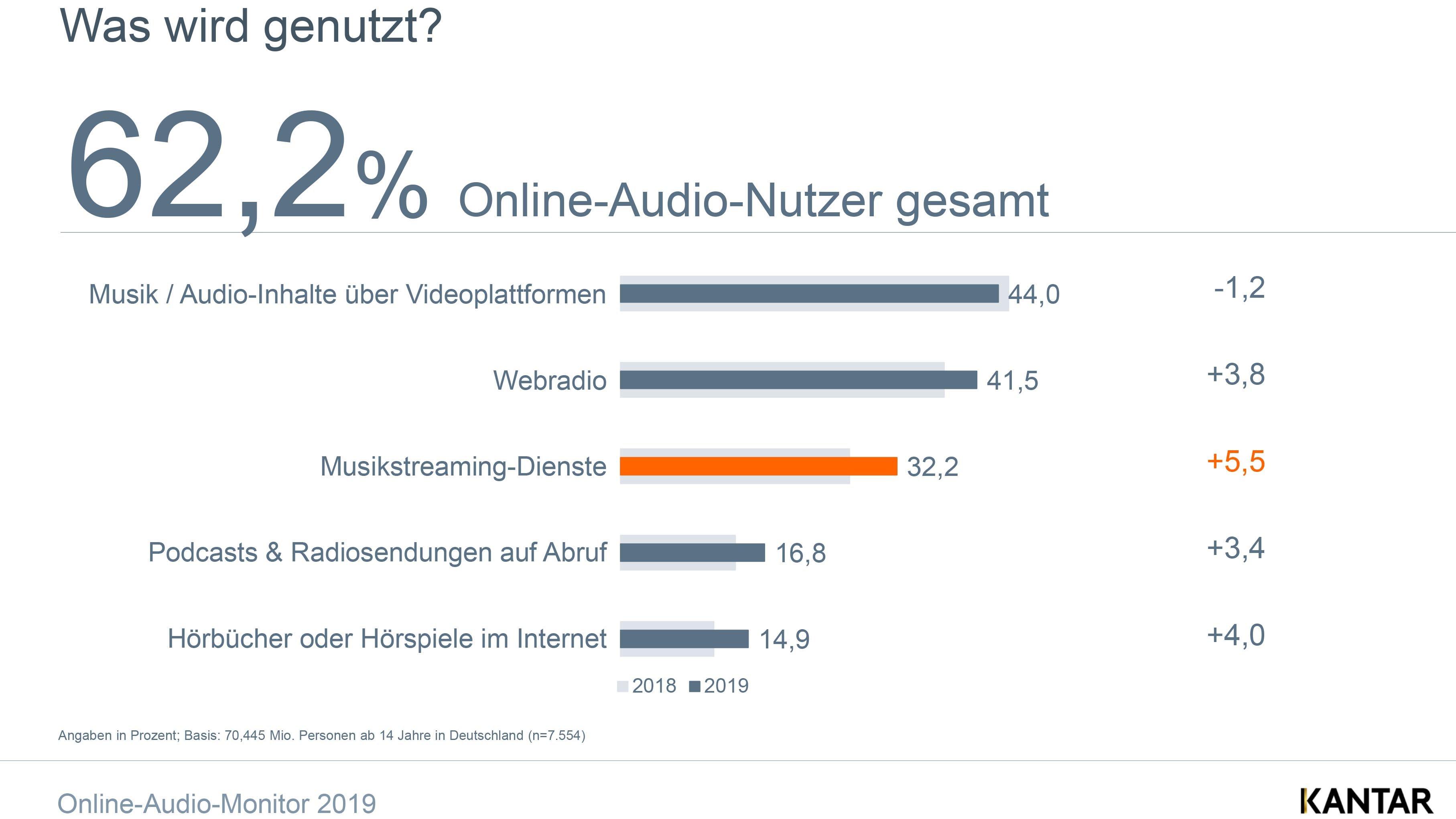 online-audio-nutzer
