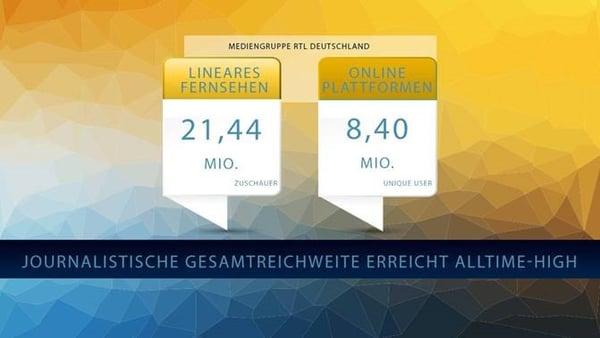 Die RTL-Familie legt über alle Kanäle im März  zu (Mediengruppe RTL)
