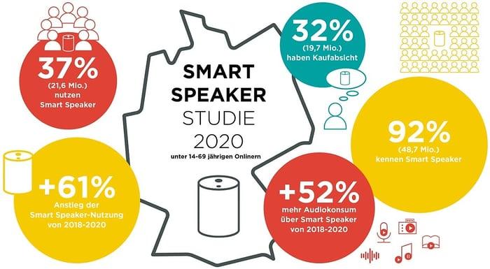 smart-speaker-studie-rms