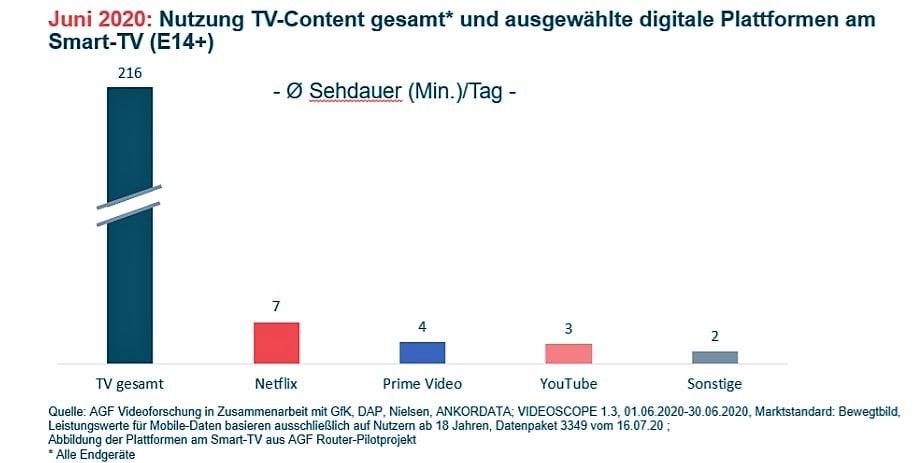 smartTV-Nutzung-AGF