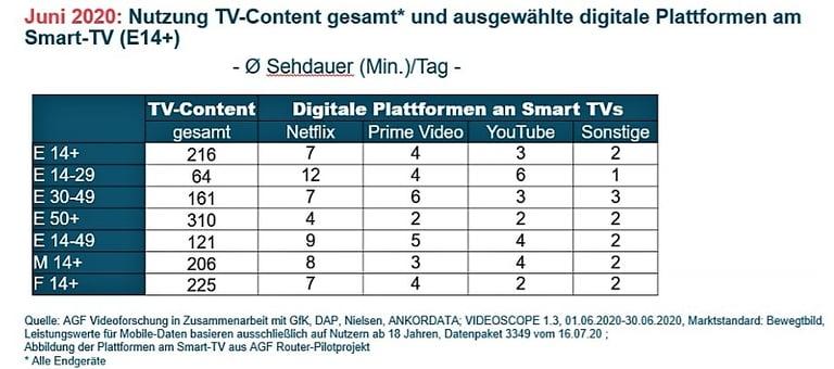 smartTVNutzung-AGF