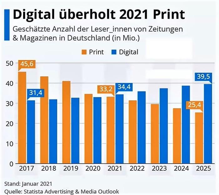 statista-print-digital